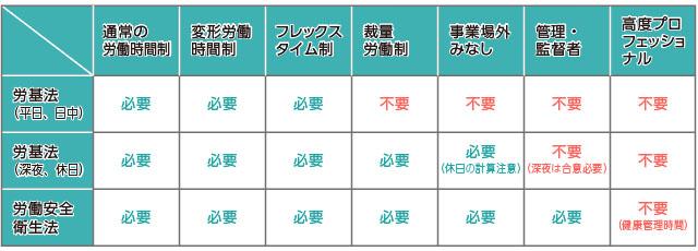 表:使用者による様々な時間の把握義務