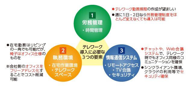 図2:テレワークの導入に必要な要素