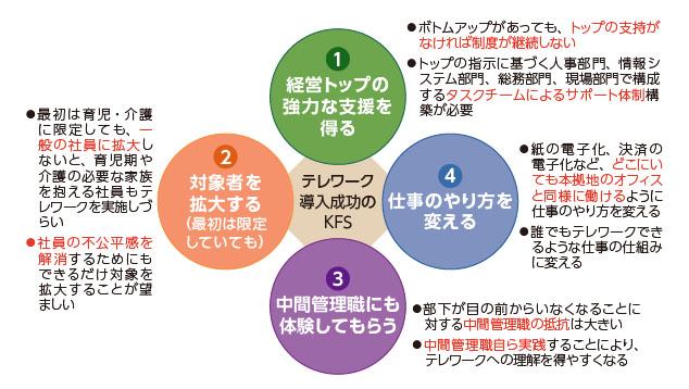 図3:テレワーク導入成功の要因