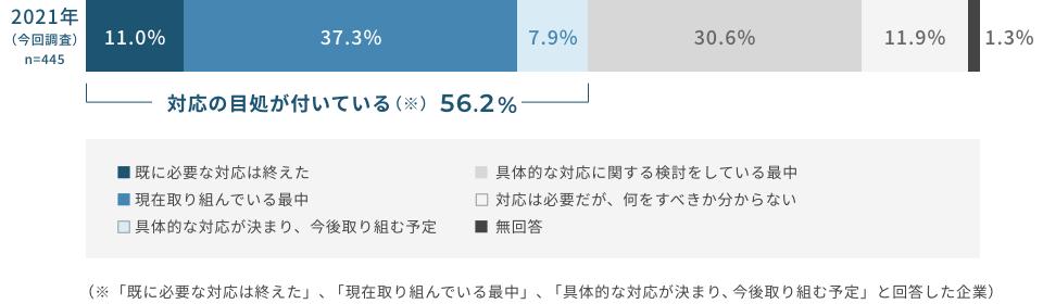 日本商工会議所・東京商工会議所  「コロナ禍における雇用・就業面での対応等に 関する調査」調査結果