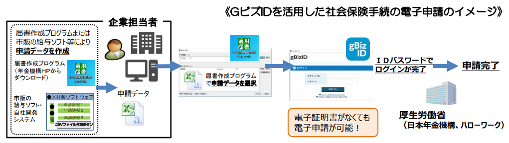 「GビズID」を活用した社会保険手続の電子申請