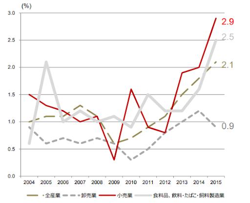 小売業の欠員率は食品製造業をも上回る水準